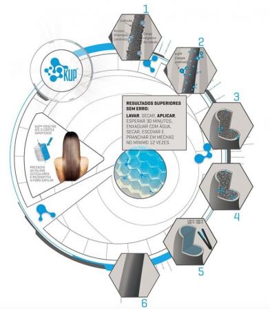 Exo Hair Kit de Reconstrução Nanotron (5 produtos)